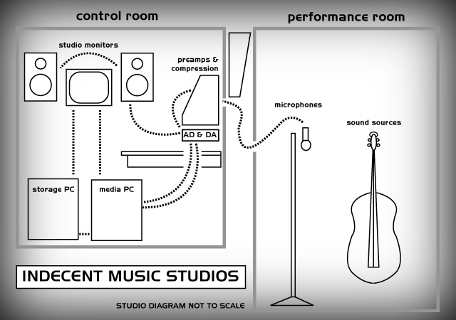 indecent music studios equipment list. Black Bedroom Furniture Sets. Home Design Ideas
